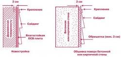 Етапи установки вінілових