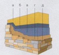 Схема облицювання кута