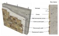 Схема внутрішньої обробки декоративним каменем
