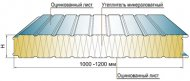 Структура навісний сендвіч-панелі